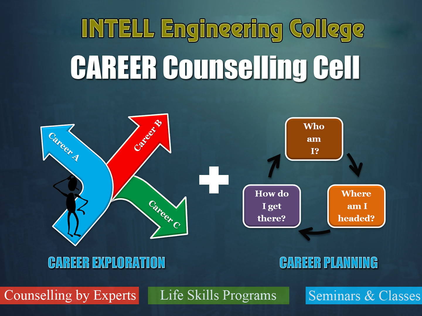 counseling career planing Career counseling and career testing use our career tools in a 'do it yourself mode' or '1 on 1' with a coach a little bit of career planning in k8-12 can put your child on a path to happiness and success.